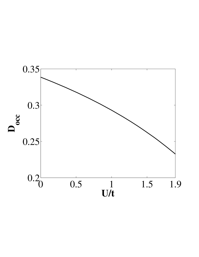 Double occupancy as a function of U for