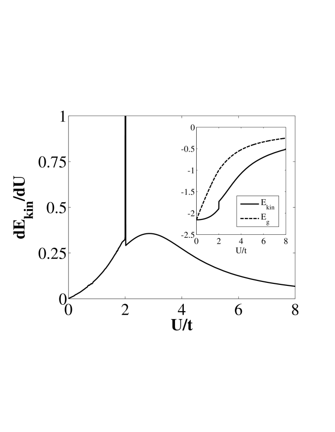 The derivative of kinetic energy per unit cell