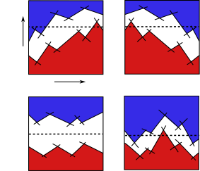 Clockwise from the top left, the graphics correspond to pairs of sweep-outs