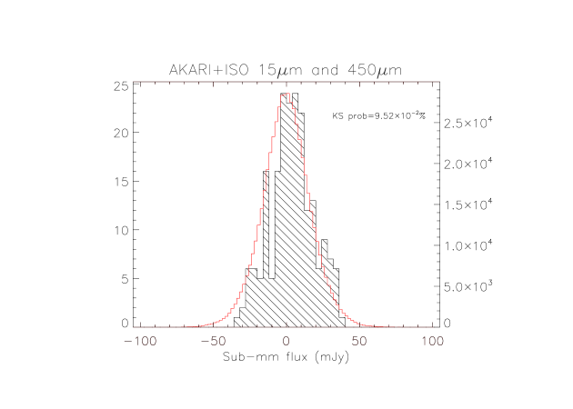 Histograms of the submm and mm-wave fluxes in the regions with