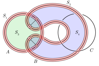 A hierarchy for the Borromean rings.