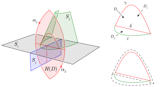 An example showing how the image of the homotopy disc can intersect the hierarchy. The diagrams to the right are a close-up view of the intersection arcs on the left, and the way to alter the homotopy to avoid the arc