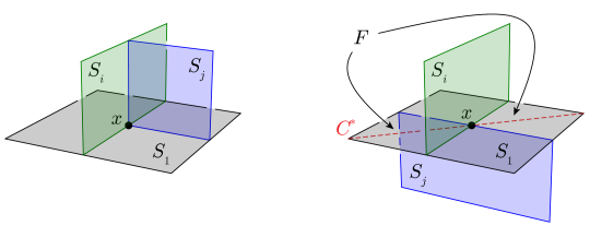 The two possible arrangements of surfaces giving a tetrahedron incident with the two distinct vertices in
