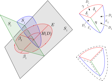 The image of the homotopy disc intersecting the hierarchy. The diagrams to the right are a close-up view of the intersection arcs on the left, and the way to alter the homotopy to avoid the arc of intersection with