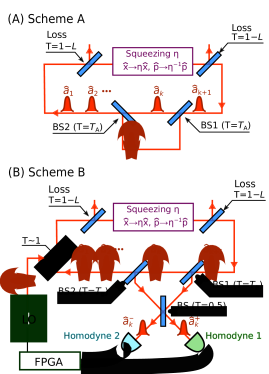 Schemes for generating interactions between pulses in a time-multiplexed CIM. (A) Scheme A uses an optical delay line adjunct to the CIM cavity. (B) Scheme B uses nonlocal measurement and feedback (see main text for details). To cancel the backaction on the mean displacement, feedback takes place through a beamsplitter with negligible reflectivity. Note that each homodyne setup involves mixing the input with an LO on a 50/50 BS followed by balanced detection. (BS: beamsplitter; T: (power) transmissivity; FPGA: Field-programmable gate array (for processing measurement results); LO: local oscillator)