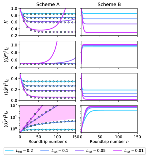 Time evolution of the entanglement measure