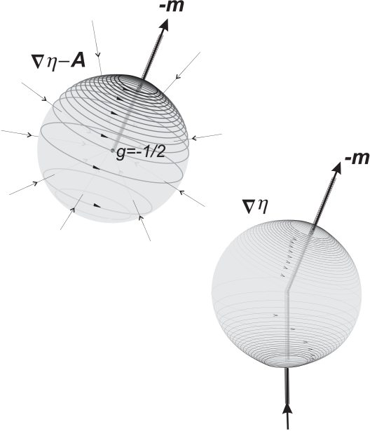 Interpretation of a) the gauge invariant phase gradient as the vector potential on the unit sphere for a magnetic charge