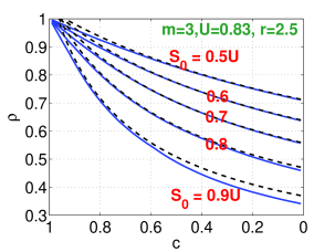 values (dashed curves) for
