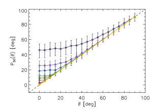 Bias of the maximum likelihood estimator of the magnetic field in the weak field approximation. Different color lines represent different values of the noise level added to the synthetic profiles of the Fe