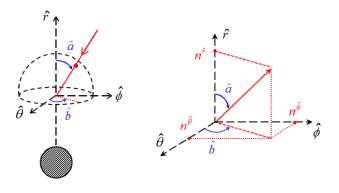 The local sky around the target particle. For the direction of the incoming photon, we define angles