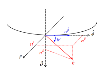 The photon emission along the direction