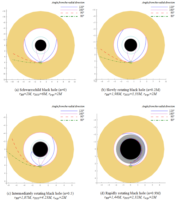 The equatorial plane and photon trajectories around clockwise rotating black holes of different spin parameters. The black disk is the event horizon, the grey annulus is the ergosphere, the inner circle is the photon sphere, the outer is the ISCO and the shaded area outside it, is the rest of the accretion disk. The trajectory angles are measured from the (outward) radial direction and the accretion disk rotates clockwise. Notice that as