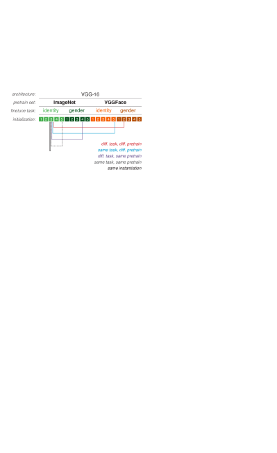 Representative pairings from each of the five types of pairwise model comparisons (bins) made to test the effects of pretraining dataset, finetuning task, instantiation, or multiple of these in combination.