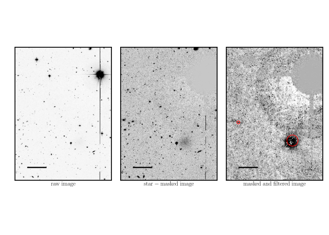 A demonstration of the LSB galaxy detection algorithm. The leftmost panel shows a cutout of the coadded data around M104. The middle panel shows the cutout once the star mask has been applied. The rightmost panel shows the cutout once the low/high threshold masking and point source masking has been completed and the image has been filtered to bring out LSB diffuse light. The red circles show the detected objects. The larger detected object is a high priority dwarf candidate while the smaller is a blend of background galaxies that gets removed in the visual inspection step. The detection of the dwarf is off-center because some of the brightest central parts get masked. On the right, a faint halo of scattered light around the star is visible. Note, however, that this is not an example of the very bright halos that get entirely masked. An example of one of those is shown below. The black bars in each image represent 1