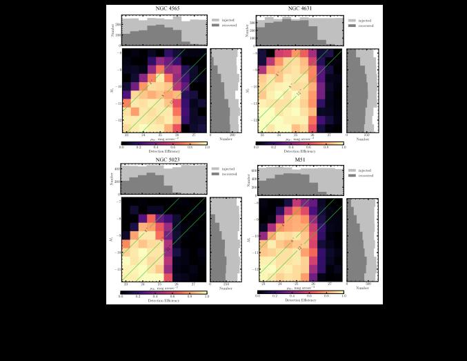 The completeness tests of NGC 4565, NGC 4631, NGC 5023, and M51.