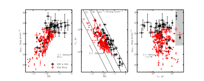 The structural parameters of the sample of detected candidates in all surveyed hosts compared with the MW and M31 satellite sample of