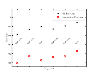 """The fraction of all detected candidates that are of type """"dE"""" and the fraction of type """"dE"""" candidates that have a noticeable nuclear star cluster. The hosts are in order of increasing peak circular rotation speed."""