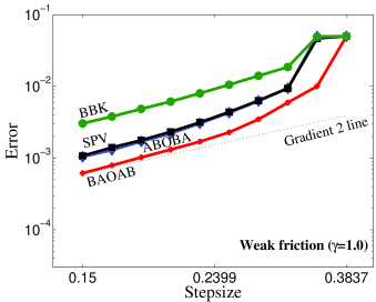 The graphs show the comparison of four different Langevin dynamics methods when applied using different stepsizes. The configurational distribution errors are plotted against the stepsize in a log-log scale. Here