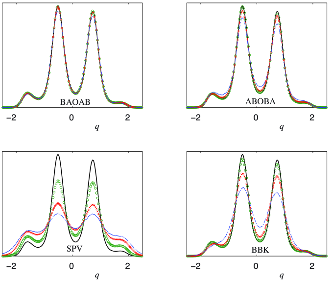 Computed distributions of the 1D model problem are compared for