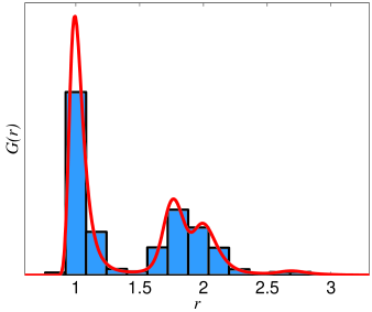 The diagrams illustrate the distributions of interatomic distances,