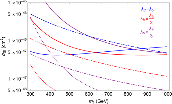Plot of the direct detection cross section (dashed) and experimental bounds (solid) as a function of the twin top-quark mass