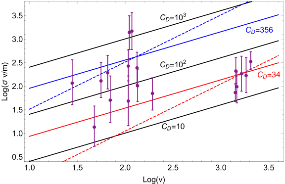 Plot of the twin atom self interaction cross section divided by DM mass and multiplied by velocity as a function of velocity for several values of