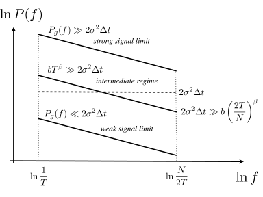 Schematic of the three scaling regimes. The weak-signal limit, where Eq.