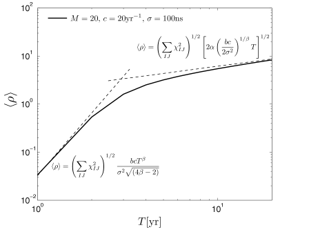 Plot of the SNR versus time in years for a stochastic background with amplitude