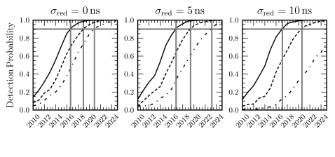 Detection probability versus time in years for the NANOGrav pulsar timing array. We show the detection probability for 3 different amplitudes