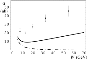 The cross section for the reaction