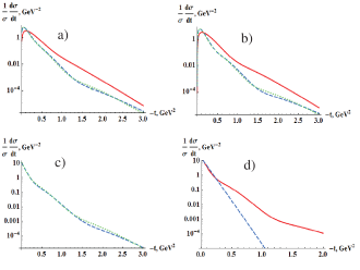 """Diffractive t-distributions for different final states (corresponding amplitudes are indicated): a) """"glueball-like""""("""