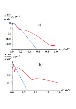 Diffractive patterns in different t-like variables: a)