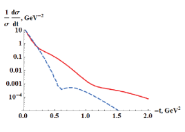 """The situation after the unitarization (solid curve), when the """"bare"""" amplitude contains a dip structure (dashed curve)."""