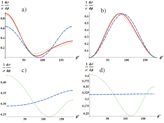"""Azymuthal distributions for different final states: a) """"glueball-like""""("""