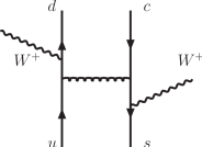 A typical Feynman diagram that contributes to QCD production of