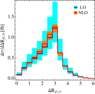 Angular kinematic distributions in the process