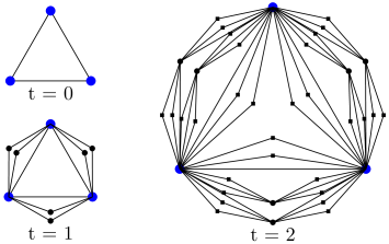 Illustration of a deterministically growing network in the case of