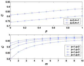 The dependence relation of network clustering coefficient