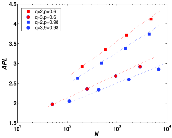 Semilogarithmic graph of the APL vs the network size