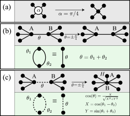 Graph generalizations (left), the corresponding proper graphs (right), and the relevant addition rules. (