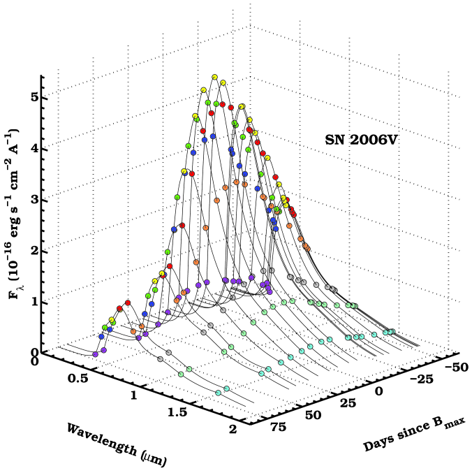 Spectral energy distributions as a function of time for SN2006V. The colors correspond to those adopted for each band in Fig.