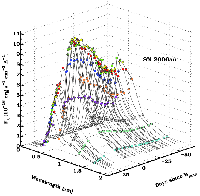 Spectral energy distributions as a function of time for SN2006au. The colors correspond to those adopted for each band in Fig.