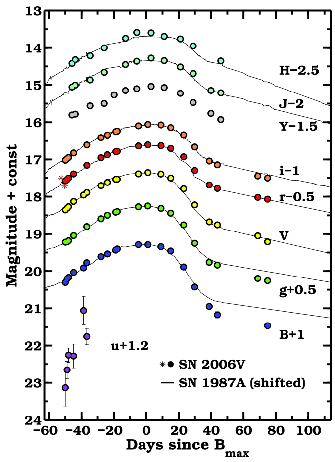 Optical and near-infrared light curves of SN2006V. Over-plotted as solid lines are light curves of SN1987A (