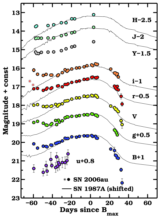 Optical and near-infrared light curves of SN2006au. Over-plotted as solid lines are light curves of SN1987A (