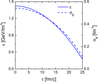 Left panel: the energy density (left scale) and the baryon density (right scale) as a function of time for a scenario that reproduces the data from 30