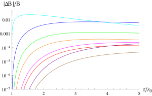 Relative error of the analytical approximation of order (from top to bottom): 2 (cyan), 3 (blue), 4 (green), 5 (orange), 6 (magenta), 7 (red), 8 (purple), 9 (brown) for the scalarized black hole with the coupling