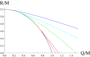 Shadow size for the charged Reissner-Nordström black hole (black, bottom) and scalarized black holes with various couplings (from bottom to top):
