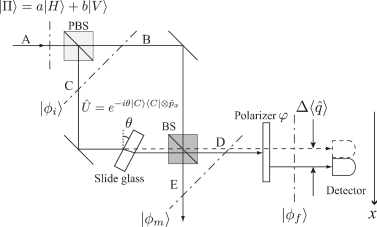 Mach-Zehnder interferometer with a thin slide glass and a polarizer. The signal comes from port A. The signal detection is taken in at port D. The first and second beam splitters are PBS and the BS, respectively. In path C, the slide glass is inserted. The polarizer, which plays the role of postselection, is placed before the detector in port D. The correspondence to the weak measurement is explained in the text. The pre- and postselected states as well as the intermediate state are explicitly given in Appendix B.