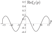 The initial and the final probe wavefunctions in the optimal case. The left and right sides display the initial and the final probe wave functions, respectively. We set following the parameters: the coupling constant