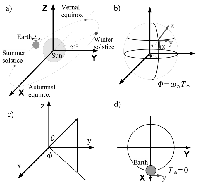 Coordinate systems for the sidereal time variation analysis: a) the Sun-centered system, b) the Earth-centered system, c) the LANL local coordinate system, and d) the definition of